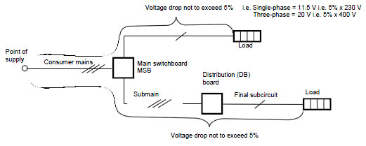 Astonishing Voltage Drop Wiring 101 Capemaxxcnl
